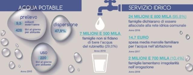 Nuovi Rapporti ISTAT sostenibilità al 2030: troppo spreco di acqua in Italia