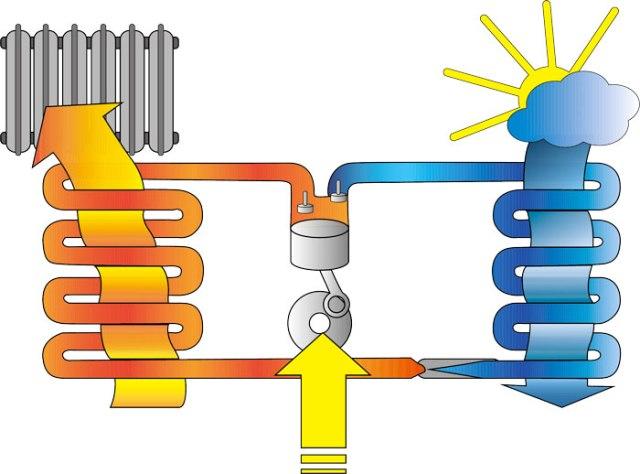 """Prestazioni delle pompe di calore: il """"COP"""" spiegato con la storia della piscina e del lago"""
