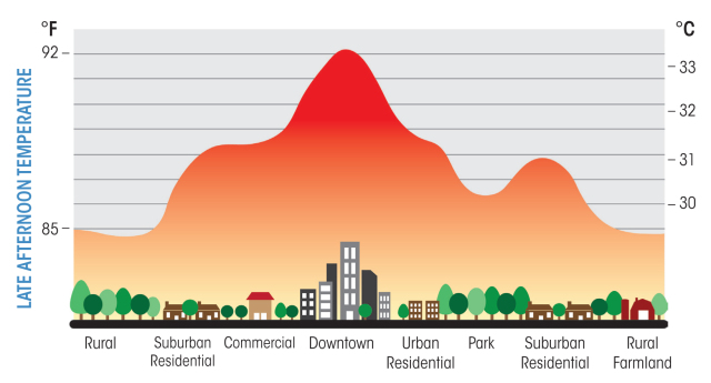Isola di calore urbano: pochi alberi e consumo di suolo