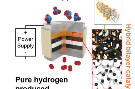 Estrarre idrogeno dall'ammoniaca: una nuova soluzione tutta green