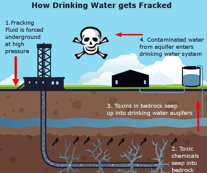 Shale gas nuova grande minaccia fossile: nuovi allarmanti studi lo confermano