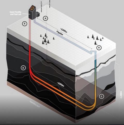 Dopo i cicli binari arriva dal Canada un'altra tecnologia a impatto zero per la geotermia