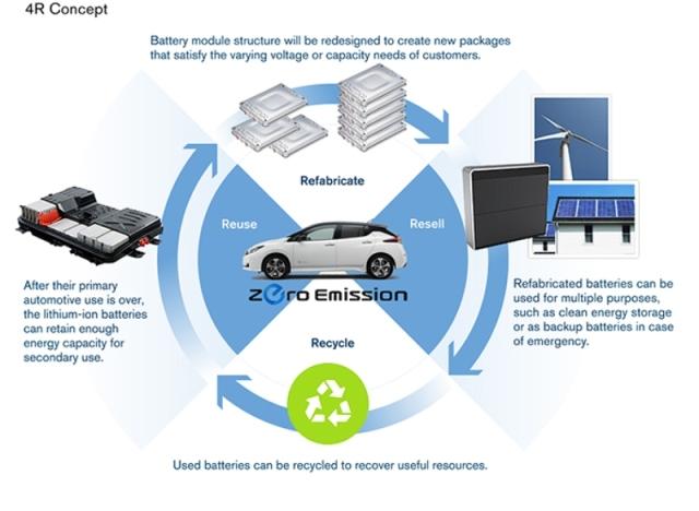 Un impianto di rigenerazione di batterie di auto elettriche sulle ceneri di Fukushima