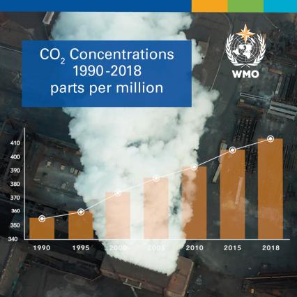 Nuovo bollettino mondiale sui gas serra: incremento della CO2 e non solo