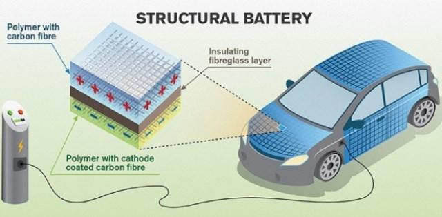 Auto elettrica e storage: la carrozzeria che diviene batteria