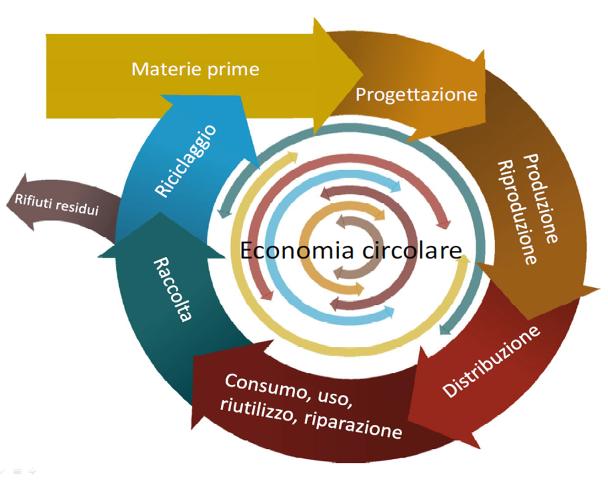Economia Circolare: ENEA lancia una Piattaforma nazionale