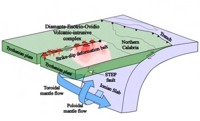 I vulcani sottomarini del Tirreno: un approfondimento del Professor Giuliano Gabbani