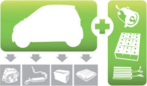 """Incentivi auto elettrica: compare il concetto di """"retrofit"""""""