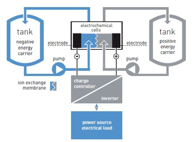Stoccaggio energia: i vantaggi delle batterie a flusso di elettrolita