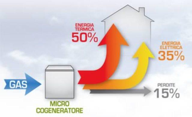 Ecobonus 65% 2018: emendamento di ammissione per i microcogeneratori