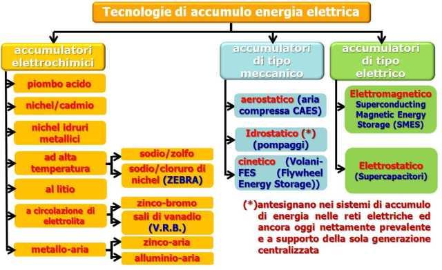 Tecnologie di accumulo: un nuovo modello di comparazione dei costi