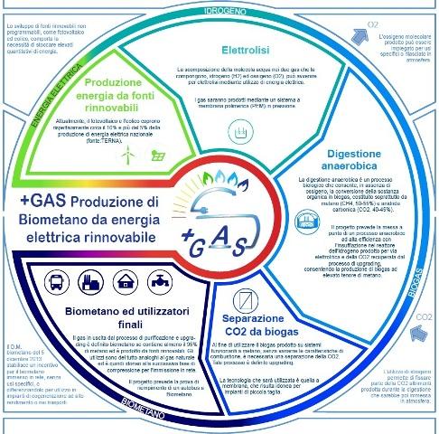 """Biometano e tecnologie """"power to gas"""" nel progetto """"+GAS"""" di ENEA"""