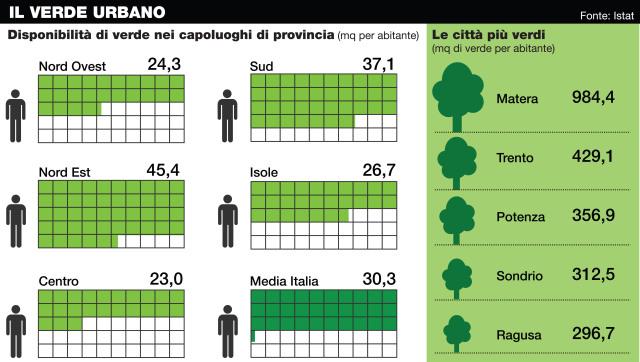 Città più sostenibili con l'aumento del verde urbano e l'incontro tra architettura ed agricoltura