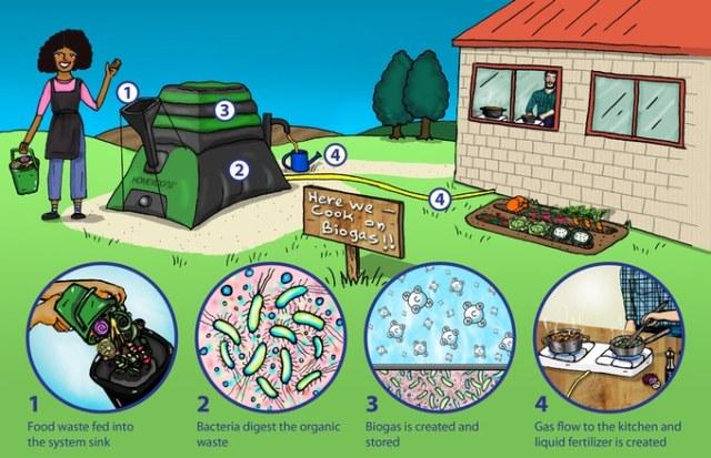 HOMEBIOGAS: Trasformare i rifiuti organici in gas per cucinare, per l'ambiente e…la tasca.. ad Ecofuturo 2019!